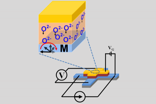 Electrical Control of Magnetism