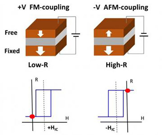 voltage-controlled interlayer magnetic coupling
